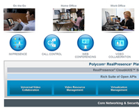 Polycom Unified Communications